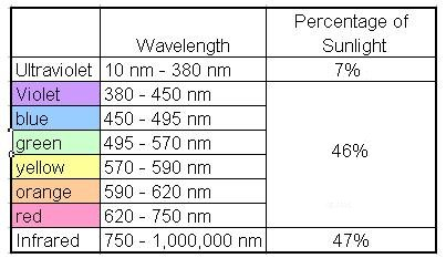 What Light Wave Do Solar Panels Use